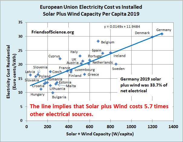 Electricity prices in Europe 2019 vs Installed Solar and Wind