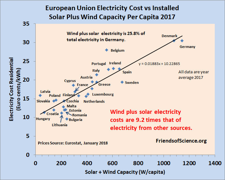 European Union electricity cost versus installed solar plus wind capacity per person
