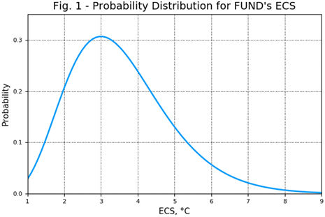 Probability distribution for FUND's ESC
