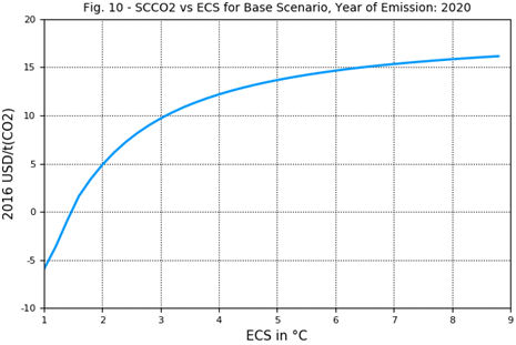 Fig. 10 - SCCO2 vs ECS for base scenario, emissions in 2020