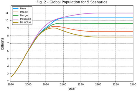 Fig. 2 - Global population for 5 scenarios