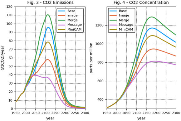 Fig. 3 - CO2 emissions, Fig. 4 - CO2 concentration
