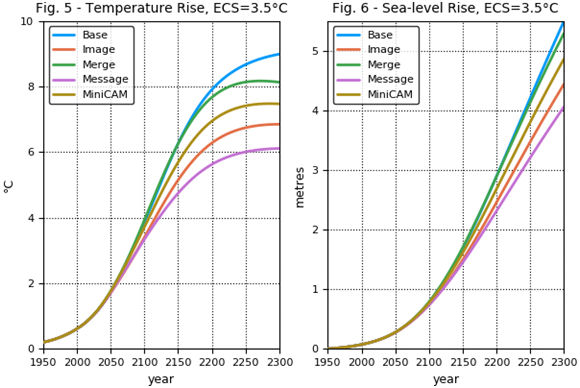 Fig. 5 - Temperature rise ECS=3.5 C, Fig. 6 - Sea level rise ECS = 3.5 C