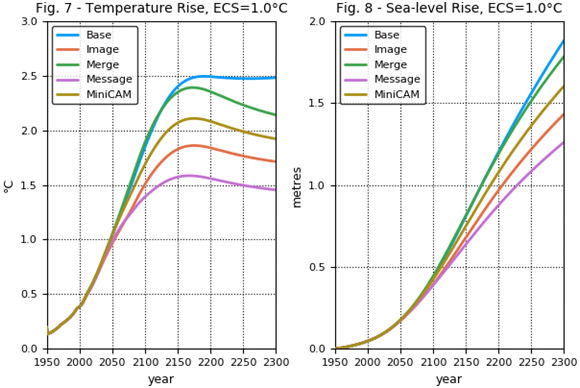 Fig. 7 - Temperature rise ECS=1.0 C, Fig. 8 - Sea level rise ECS = 1.0 C