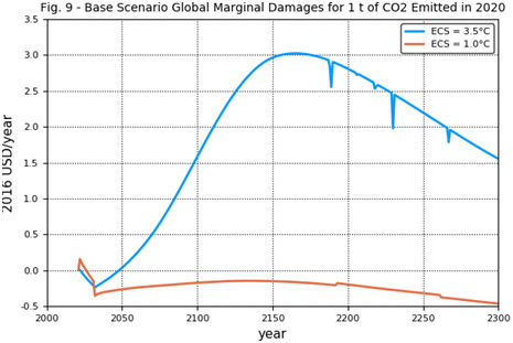 Fig. 9 - Base scenario global marginal damages for 1 t of CO2 emitted in 2020