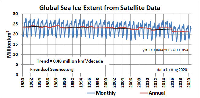 Global sea ice extent monthly and annual