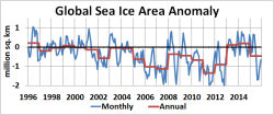 Global Sea Ice Area Anomaly