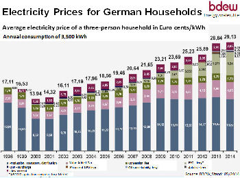 Power cost Germany