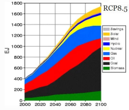 RCP8.5 Energy by type