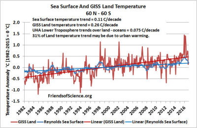Sea Surface and GISS Land Temperature