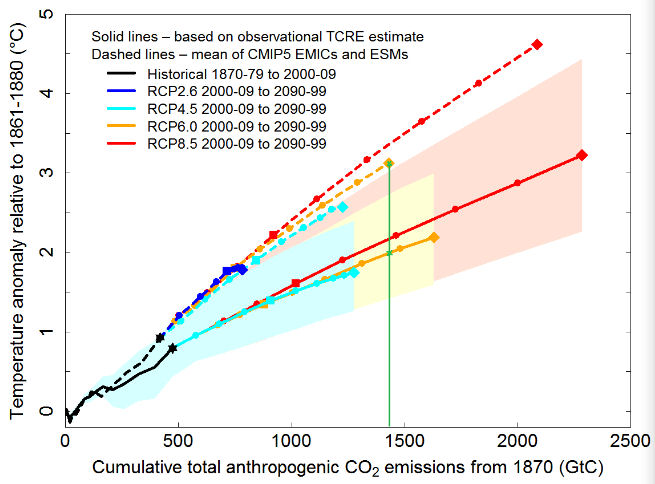 TCRE - temp vs cumulative emissions