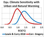 Equ. cllimate sensitivity